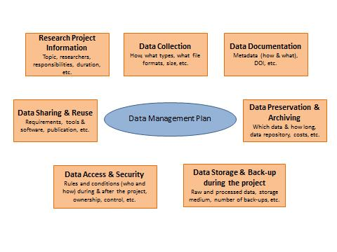 Research data management rdm online library for Data management strategy template