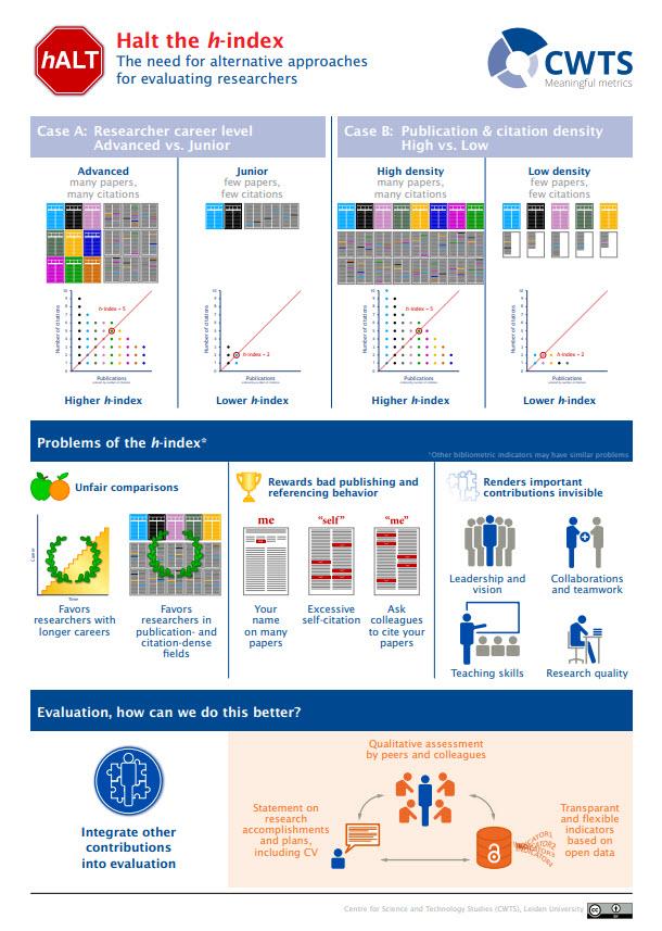 CWTS: Halt the H-index - Infographic