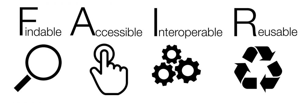 FAIR data principles