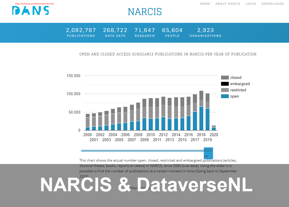Public data sets in DataverseNL now also available via NARCIS