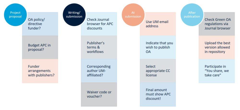 OA Publishing Checklist