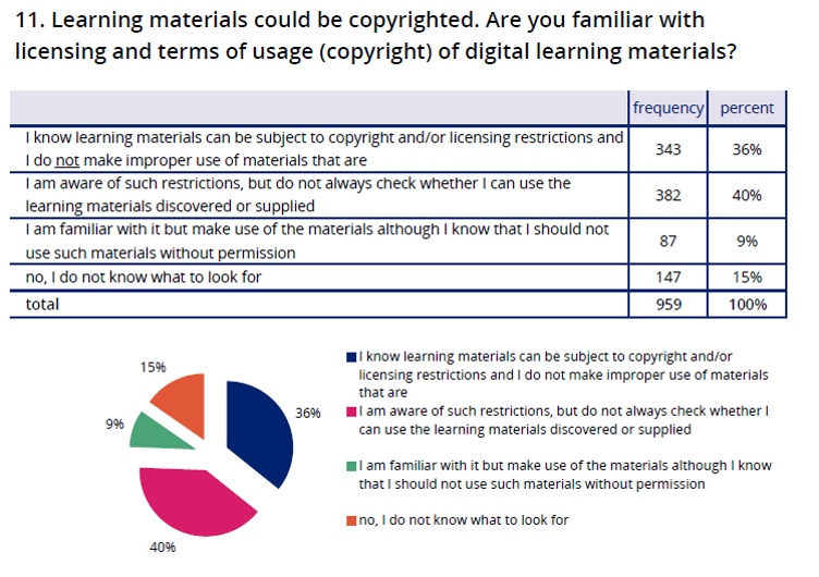 results of question about copyright related to digital learming material