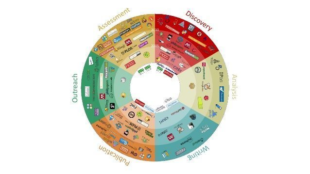 What Tools do Researchers use? Survey on Scholarly Communication